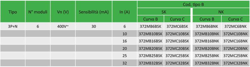 interruttori differenziali magnetotermici tipo B